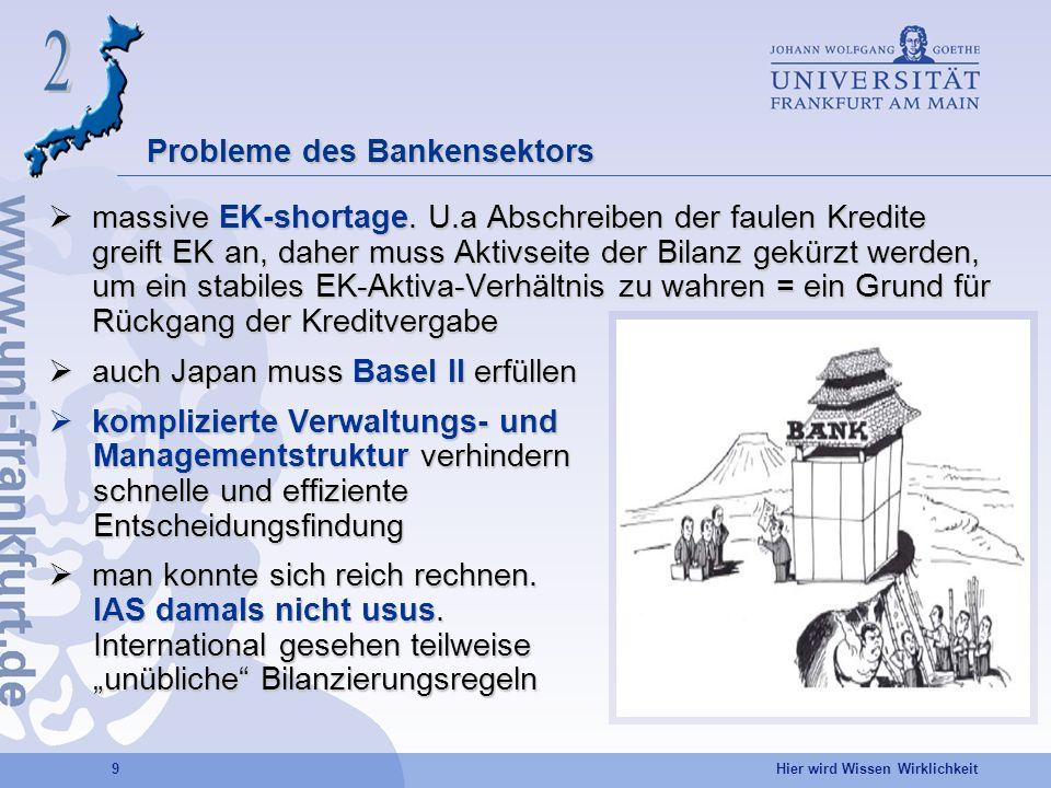 Hier wird Wissen Wirklichkeit 9 massive EK-shortage. U.a Abschreiben der faulen Kredite greift EK an, daher muss Aktivseite der Bilanz gekürzt werden,