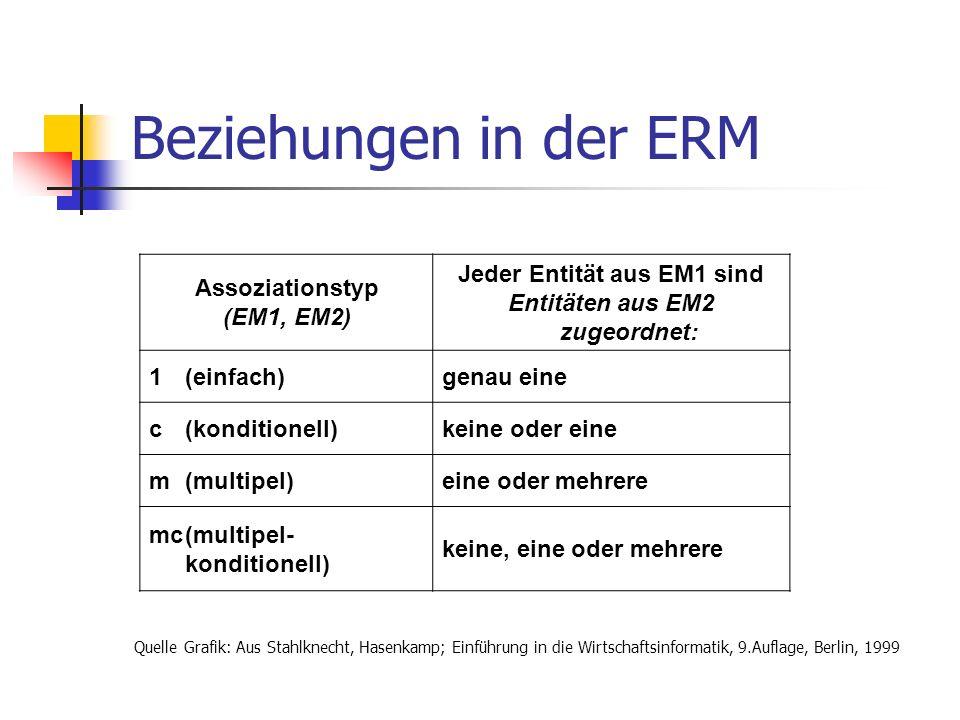 Beziehungen in der ERM Assoziationstyp (EM1, EM2) Jeder Entität aus EM1 sind Entitäten aus EM2 zugeordnet: 1(einfach)genau eine c(konditionell)keine o