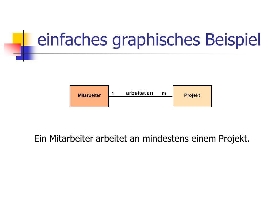 einfaches graphisches Beispiel Projekt 1 arbeitet an m Mitarbeiter Ein Mitarbeiter arbeitet an mindestens einem Projekt.