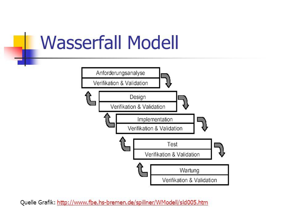 Wasserfall Modell Quelle Grafik: http://www.fbe.hs-bremen.de/spillner/WModell/sld005.htmhttp://www.fbe.hs-bremen.de/spillner/WModell/sld005.htm