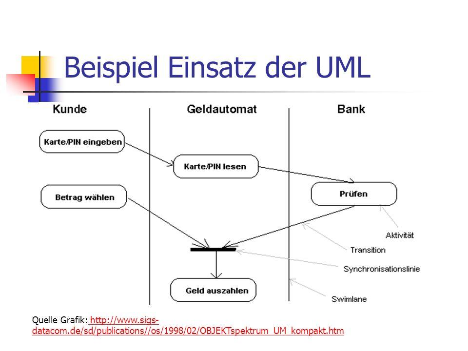 Beispiel Einsatz der UML Quelle Grafik: http://www.sigs- datacom.de/sd/publications//os/1998/02/OBJEKTspektrum_UM_kompakt.htm http://www.sigs- datacom