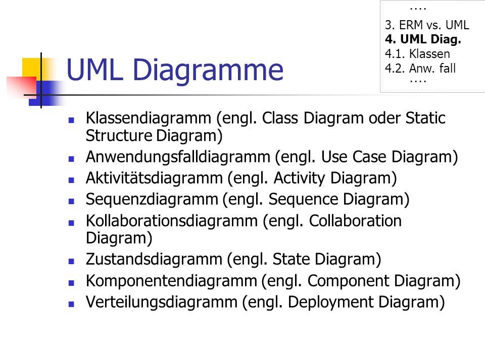 UML Diagramme Klassendiagramm (engl. Class Diagram oder Static Structure Diagram) Anwendungsfalldiagramm (engl. Use Case Diagram) Aktivitätsdiagramm (