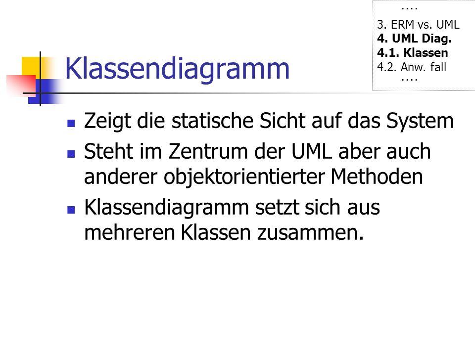 Klassendiagramm Zeigt die statische Sicht auf das System Steht im Zentrum der UML aber auch anderer objektorientierter Methoden Klassendiagramm setzt
