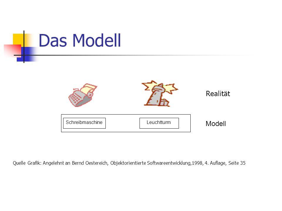 Das Modell SchreibmaschineLeuchtturm Modell Realität Quelle Grafik: Angelehnt an Bernd Oestereich, Objektorientierte Softwareentwicklung,1998, 4. Aufl