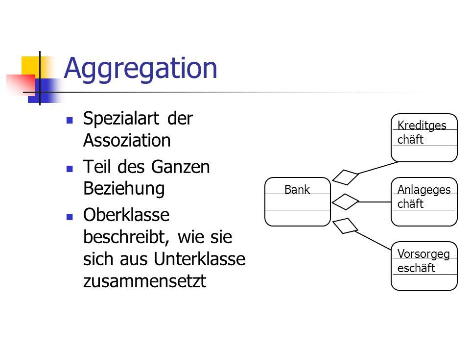 Aggregation Spezialart der Assoziation Teil des Ganzen Beziehung Oberklasse beschreibt, wie sie sich aus Unterklasse zusammensetzt Bank Vorsorgeg esch