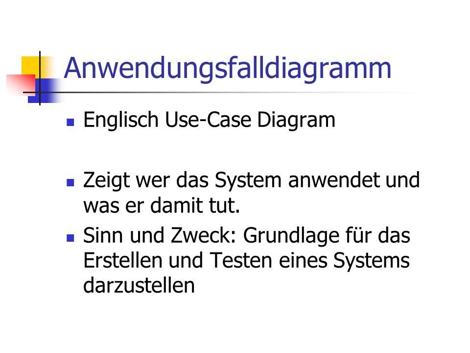 Anwendungsfalldiagramm Englisch Use-Case Diagram Zeigt wer das System anwendet und was er damit tut. Sinn und Zweck: Grundlage für das Erstellen und T