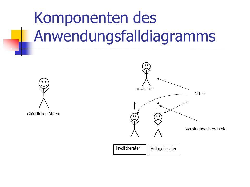 Komponenten des Anwendungsfalldiagramms Glücklicher Akteur Bankberater Kreditberater Akteur Anlageberater Verbindungshierarchie