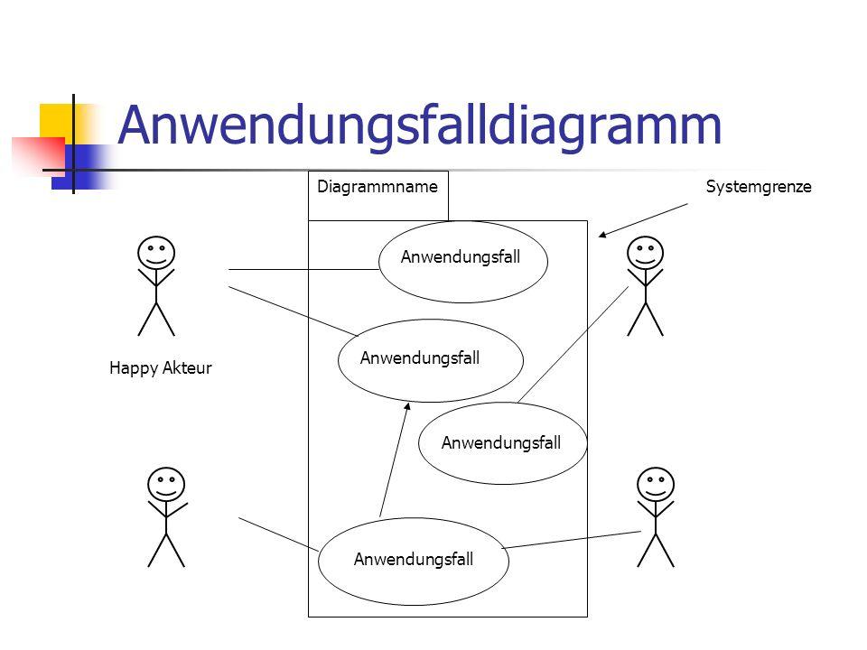 Anwendungsfalldiagramm Anwendungsfall Happy Akteur Systemgrenze Diagrammname