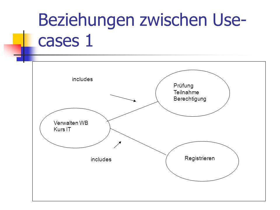 Beziehungen zwischen Use- cases 1 Verwalten WB Kurs IT Prüfung Teilnahme Berechtigung Registrieren includes