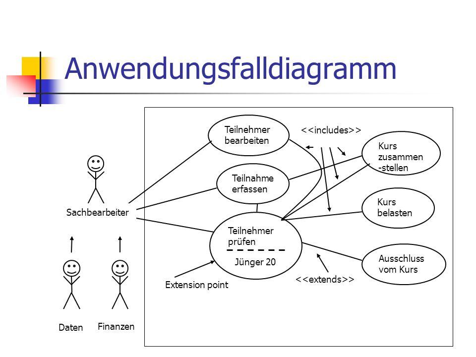 Anwendungsfalldiagramm Kurs zusammen -stellen Kurs belasten Ausschluss vom Kurs Teilnehmer prüfen Teilnehmer bearbeiten Teilnahme erfassen Finanzen Da