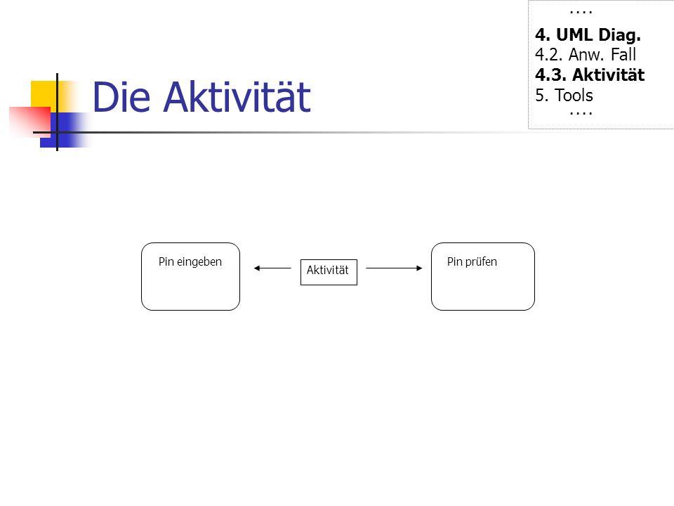 Die Aktivität Pin eingeben Aktivität Pin prüfen ···· 4. UML Diag. 4.2. Anw. Fall 4.3. Aktivität 5. Tools ····