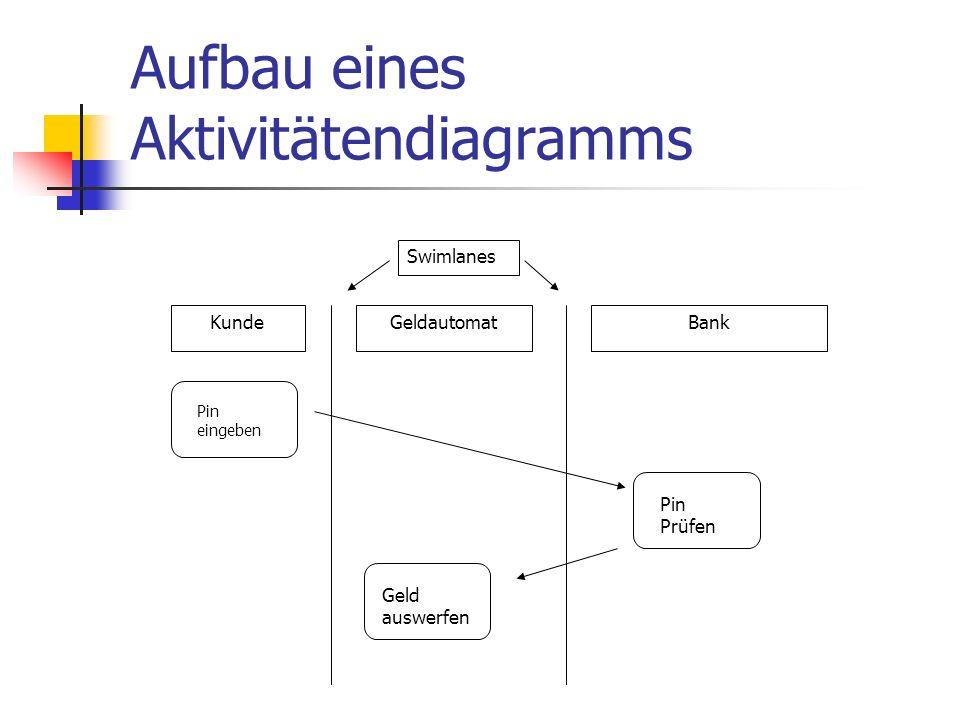Aufbau eines Aktivitätendiagramms Pin eingeben Geld auswerfen Pin Prüfen KundeGeldautomatBank Swimlanes