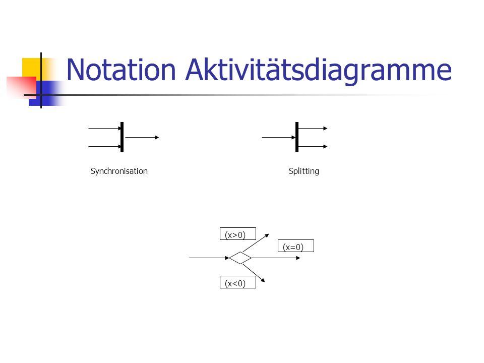 Notation Aktivitätsdiagramme (x>0) (x=0) (x<0) SynchronisationSplitting