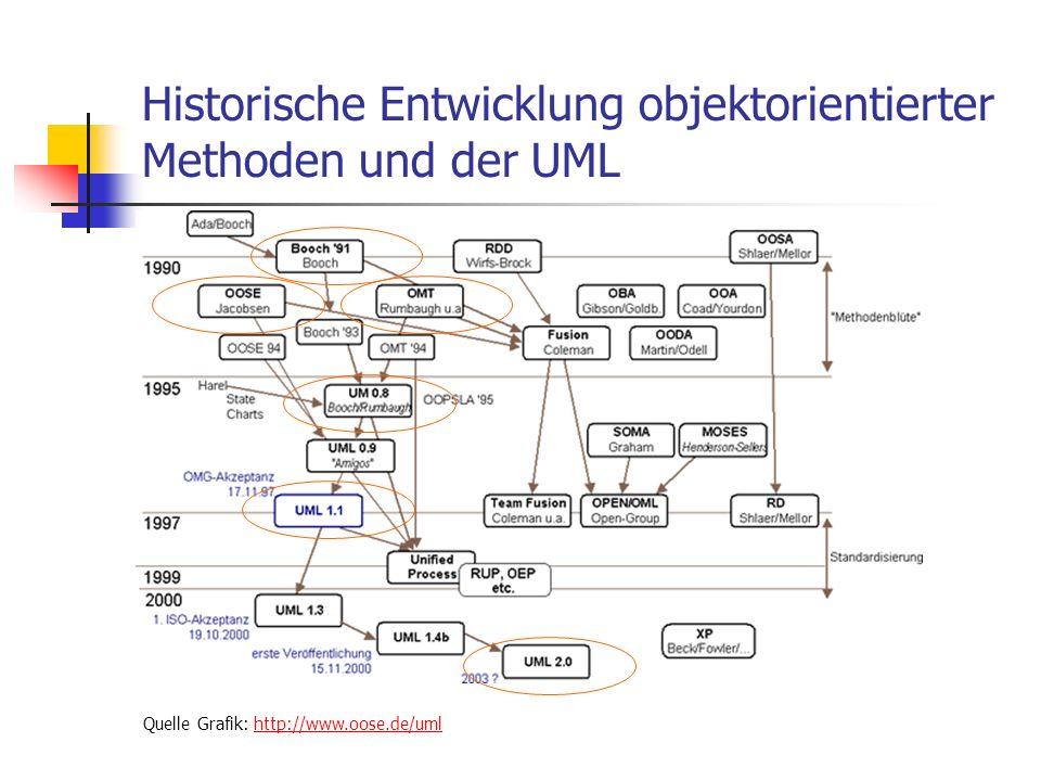 Historische Entwicklung objektorientierter Methoden und der UML Quelle Grafik: http://www.oose.de/umlhttp://www.oose.de/uml