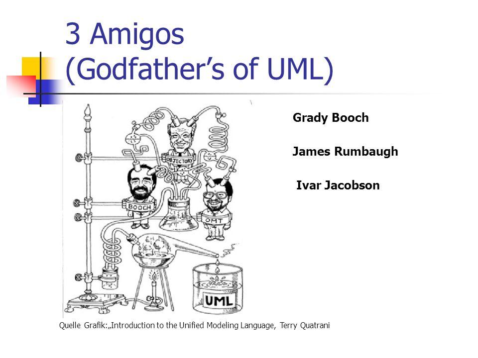 3 Amigos (Godfathers of UML) Quelle Grafik:Introduction to the Unified Modeling Language, Terry Quatrani Grady Booch James Rumbaugh Ivar Jacobson
