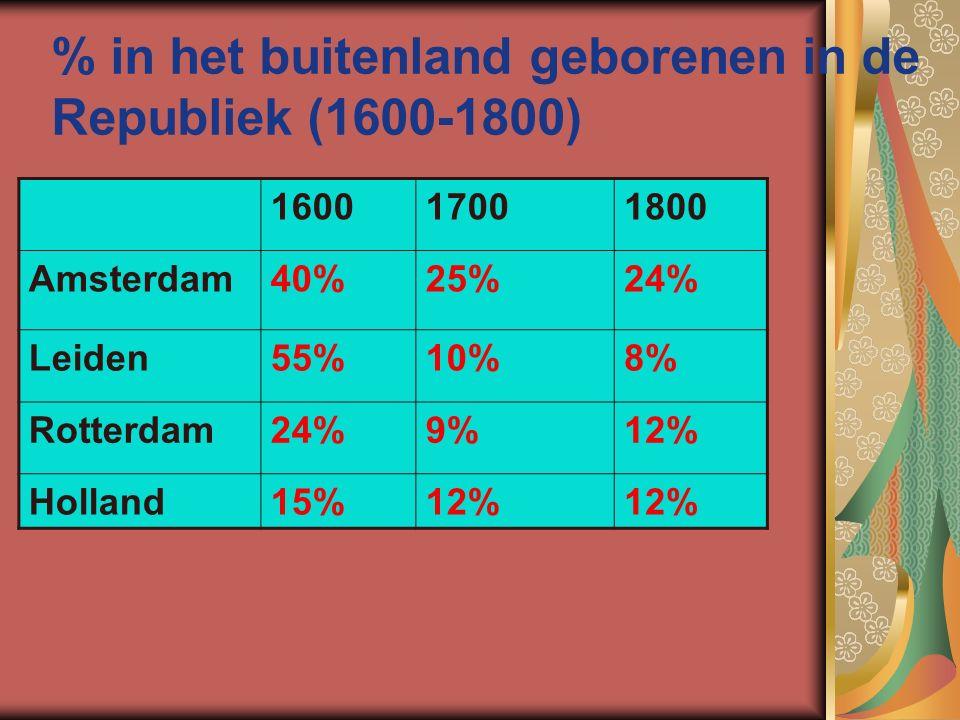 % in het buitenland geborenen in de Republiek (1600-1800) 160017001800 Amsterdam40%25%24% Leiden55%10%8% Rotterdam24%9%12% Holland15%12%