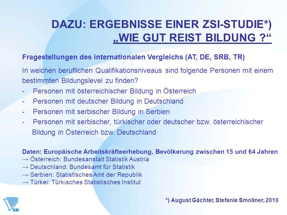 DAZU: ERGEBNISSE EINER ZSI-STUDIE*) WIE GUT REIST BILDUNG .