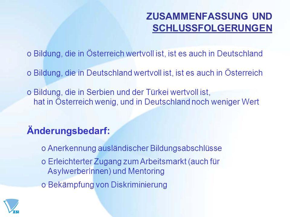 ZUSAMMENFASSUNG UND SCHLUSSFOLGERUNGEN o Bildung, die in Österreich wertvoll ist, ist es auch in Deutschland o Bildung, die in Deutschland wertvoll ist, ist es auch in Österreich o Bildung, die in Serbien und der Türkei wertvoll ist, hat in Österreich wenig, und in Deutschland noch weniger Wert Änderungsbedarf: o Anerkennung ausländischer Bildungsabschlüsse o Erleichterter Zugang zum Arbeitsmarkt (auch für AsylwerberInnen) und Mentoring o Bekämpfung von Diskriminierung