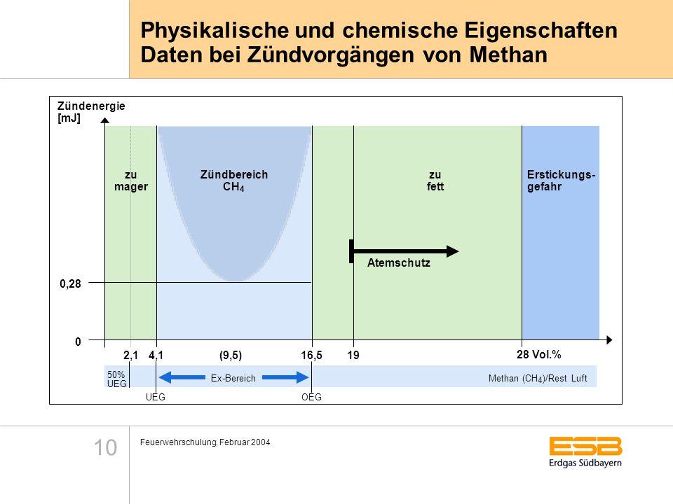 Feuerwehrschulung, Februar 2004 10 Physikalische und chemische Eigenschaften Daten bei Zündvorgängen von Methan 50% UEG Ex-Bereich OEG Methan (CH 4 )/