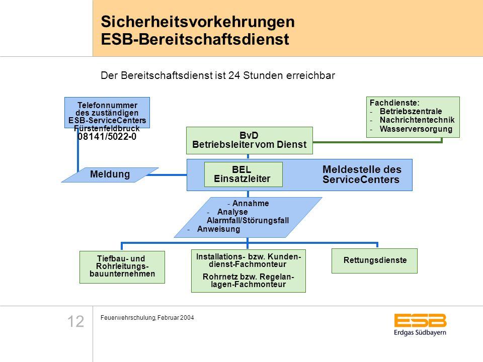 Feuerwehrschulung, Februar 2004 12 Sicherheitsvorkehrungen ESB-Bereitschaftsdienst Telefonnummer des zuständigen ESB-ServiceCenters Fürstenfeldbruck 0