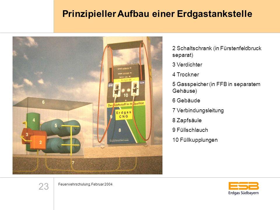Feuerwehrschulung, Februar 2004 23 Prinzipieller Aufbau einer Erdgastankstelle 2 Schaltschrank (in Fürstenfeldbruck separat) 3 Verdichter 4 Trockner 5