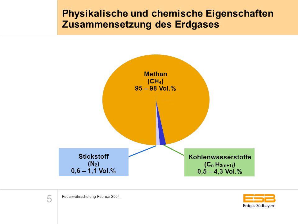 Feuerwehrschulung, Februar 2004 5 Physikalische und chemische Eigenschaften Zusammensetzung des Erdgases Stickstoff (N 2 ) 0,6 – 1,1 Vol.% Kohlenwasse