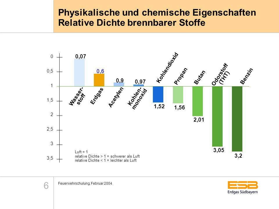 Feuerwehrschulung, Februar 2004 6 Physikalische und chemische Eigenschaften Relative Dichte brennbarer Stoffe Luft = 1 relative Dichte > 1 = schwerer
