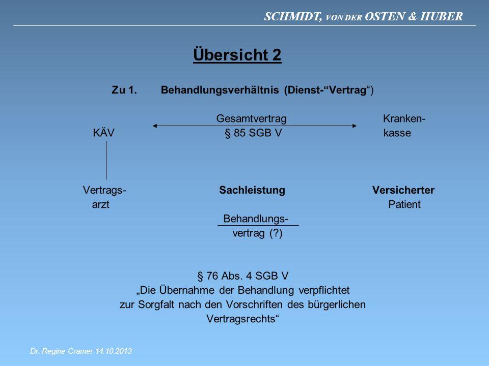 SCHMIDT, VON DER OSTEN & HUBER Übersicht 2 Dr. Regine Cramer 14.10.2013