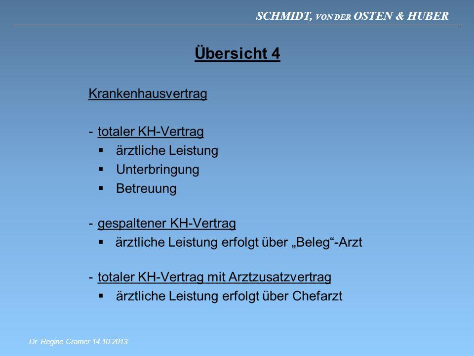 SCHMIDT, VON DER OSTEN & HUBER Übersicht 4 Dr. Regine Cramer 14.10.2013