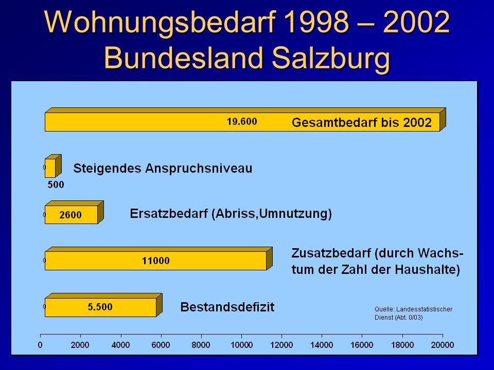 Wohnungsbedarf 1998 – 2002 Bundesland Salzburg