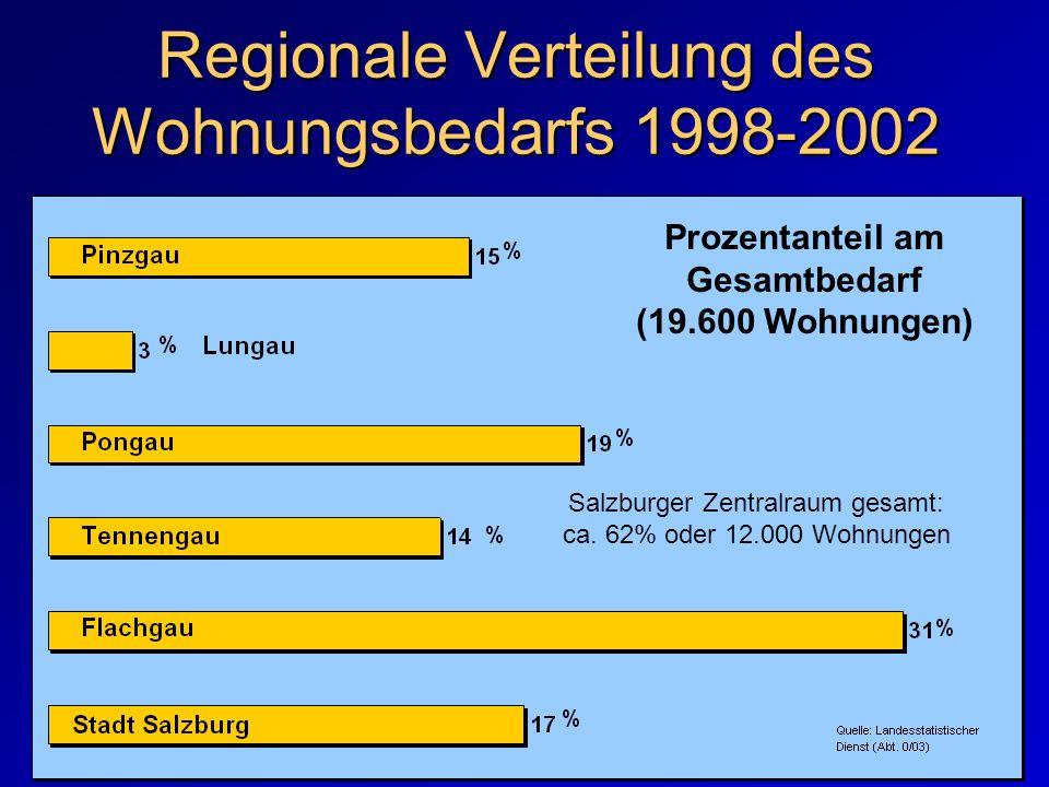 Regionale Verteilung des Wohnungsbedarfs 1998-2002 Prozentanteil am Gesamtbedarf (19.600 Wohnungen) Salzburger Zentralraum gesamt: ca. 62% oder 12.000