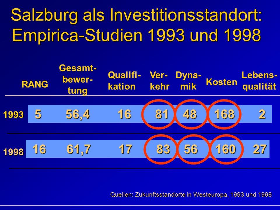 Salzburg als Investitionsstandort: Empirica-Studien 1993 und 1998 Gesamt- bewer- tung Qualifi- kation Ver- kehr Dyna- mik Kosten Lebens- qualität 1993 5 56,4 16 81 48 168 2 5 56,4 16 81 48 168 2 RANG 1998 16 61,7 17 83 56 160 27 16 61,7 17 83 56 160 27 Quellen: Zukunftsstandorte in Westeuropa, 1993 und 1998