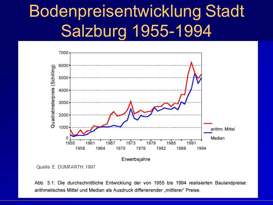 Bodenpreisentwicklung Stadt Salzburg 1955-1994 Quelle: E. DUMFARTH, 1997
