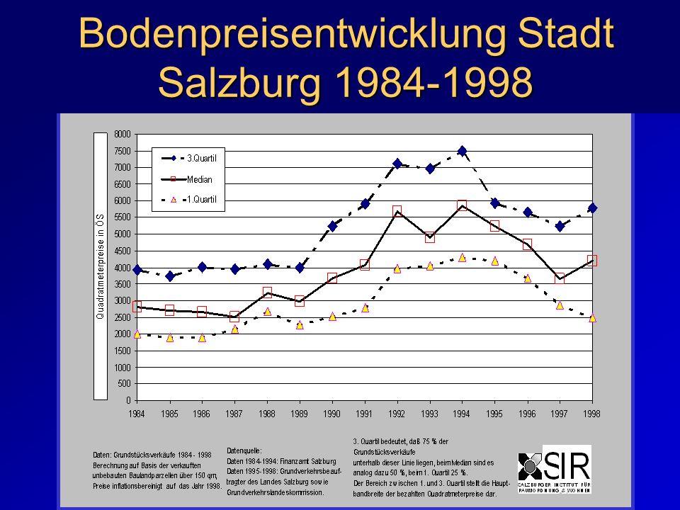 Bodenpreisentwicklung Stadt Salzburg 1984-1998
