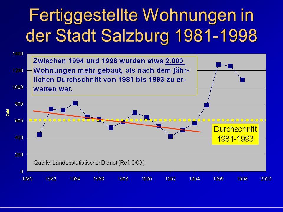 Fertiggestellte Wohnungen in der Stadt Salzburg 1981-1998 Quelle: Landesstatistischer Dienst (Ref.
