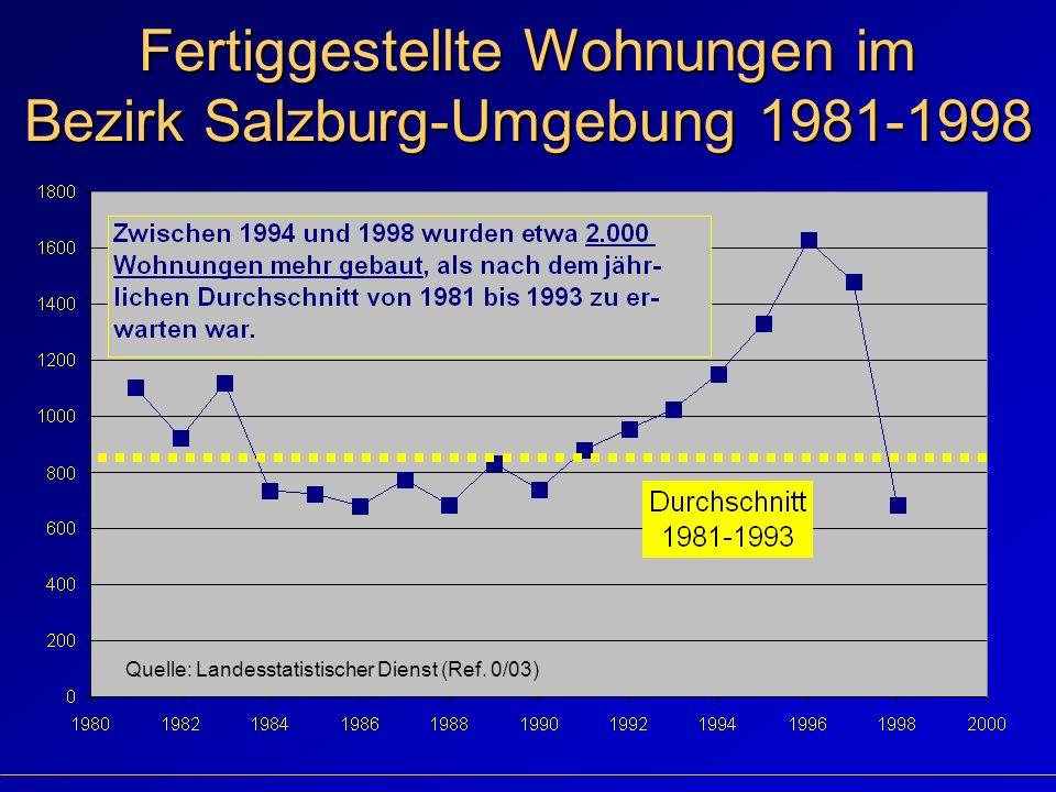 Fertiggestellte Wohnungen im Bezirk Salzburg-Umgebung 1981-1998 Quelle: Landesstatistischer Dienst (Ref.