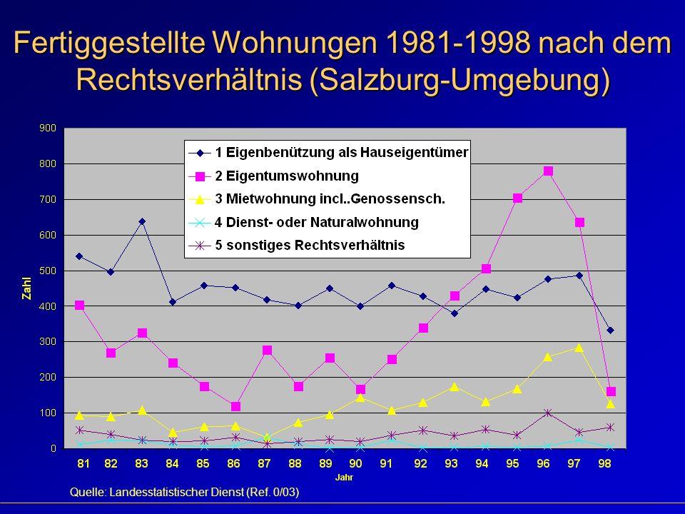 Fertiggestellte Wohnungen 1981-1998 nach dem Rechtsverhältnis (Salzburg-Umgebung) Quelle: Landesstatistischer Dienst (Ref.