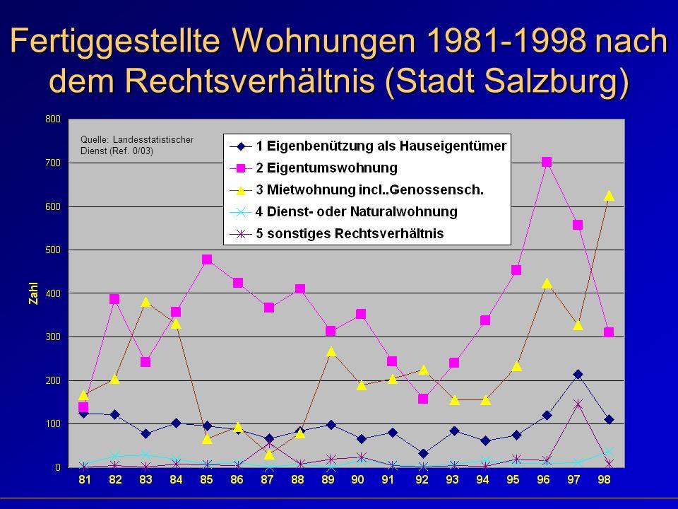 Fertiggestellte Wohnungen 1981-1998 nach dem Rechtsverhältnis (Stadt Salzburg) Quelle: Landesstatistischer Dienst (Ref.