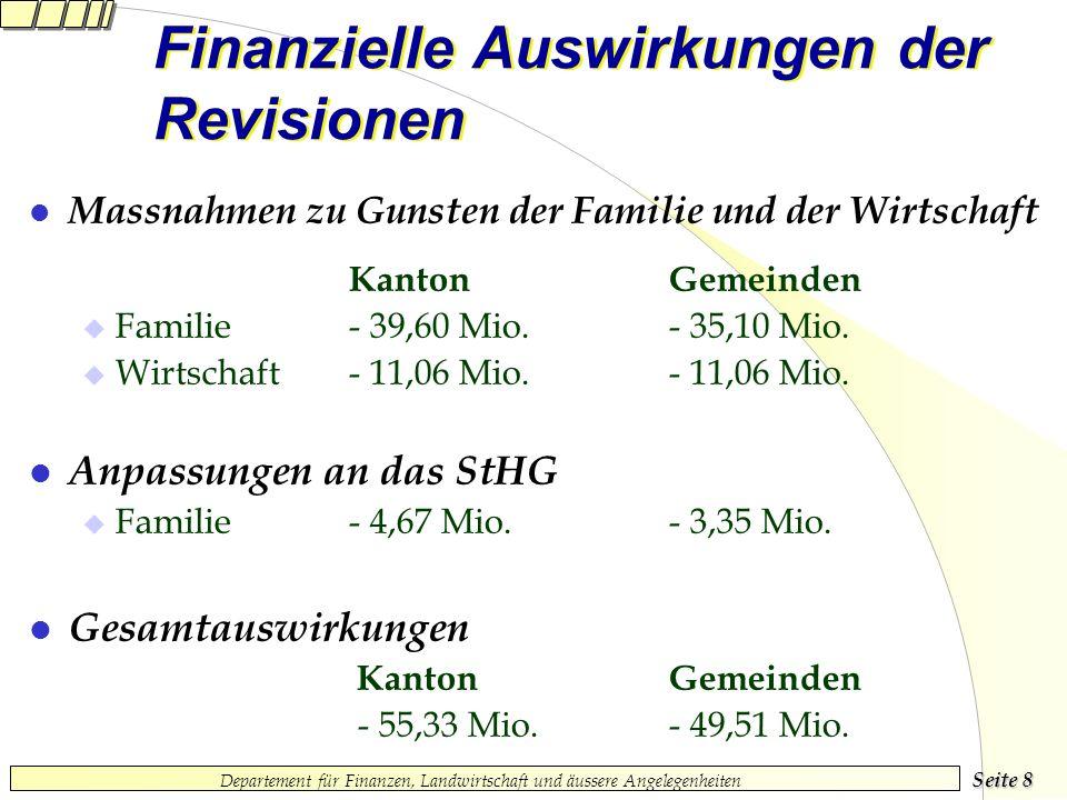 Seite 8 Departement für Finanzen, Landwirtschaft und äussere Angelegenheiten Finanzielle Auswirkungen der Revisionen l Massnahmen zu Gunsten der Familie und der Wirtschaft Kanton Gemeinden Familie - 39,60 Mio.