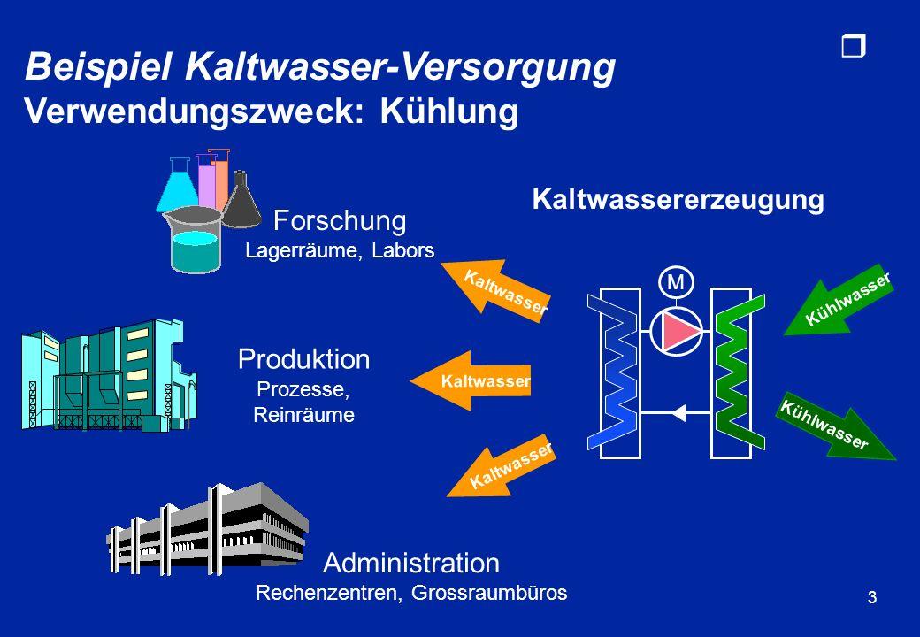 r 3 Forschung Lagerräume, Labors Administration Rechenzentren, Grossraumbüros Kaltwasser M Kaltwassererzeugung Kühlwasser Produktion Prozesse, Reinräu