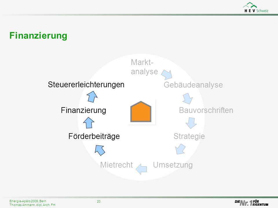Energie-Apéro 2009, Bern Thomas Ammann, dipl. Arch. FH Finanzierung 20 Gebäudeanalyse Bauvorschriften Steuererleichterungen Markt- analyse Strategie F