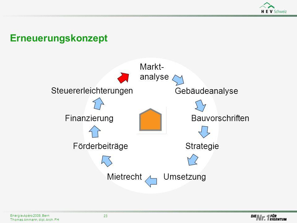 Energie-Apéro 2009, Bern Thomas Ammann, dipl. Arch. FH Erneuerungskonzept 23 Gebäudeanalyse Bauvorschriften Steuererleichterungen Markt- analyse Strat