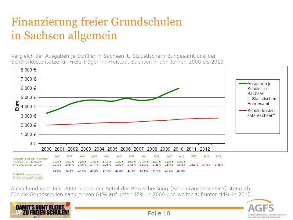 Folie 10 Finanzierung freier Grundschulen in Sachsen allgemein Ausgehend vom Jahr 2000 nimmt der Anteil der Bezuschussung (Schülerausgabensatz) stetig