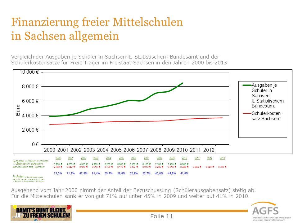 Folie 11 Finanzierung freier Mittelschulen in Sachsen allgemein Ausgehend vom Jahr 2000 nimmt der Anteil der Bezuschussung (Schülerausgabensatz) steti