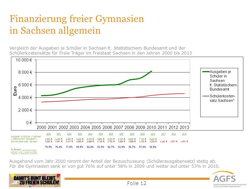 Folie 12 Finanzierung freier Gymnasien in Sachsen allgemein Ausgehend vom Jahr 2000 nimmt der Anteil der Bezuschussung (Schülerausgabensatz) stetig ab