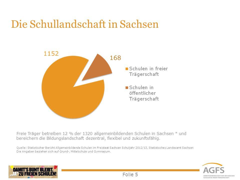 Folie 6 Freie Schulen in Sachsen 168 freie Schulen stellen 12 % der 1.320 allgemeinbildenden Schulen in Sachsen * beschäftigen 9 % aller Lehrerinnen und Lehrer * beschulen 8 % aller Schülerinnen und Schüler * Freie Schulen werden oft von Elterninitiativen gegründet, weil Eltern die bestmögliche und eine zukunftsfähige Bildung für ihre Kinder fordern.