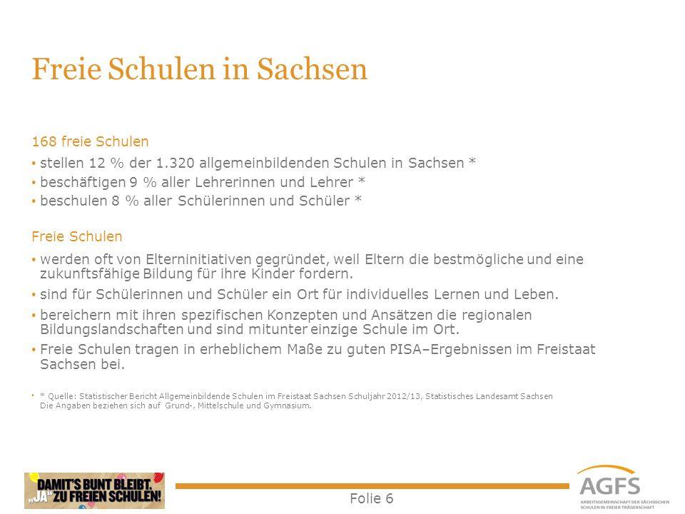 Folie 6 Freie Schulen in Sachsen 168 freie Schulen stellen 12 % der 1.320 allgemeinbildenden Schulen in Sachsen * beschäftigen 9 % aller Lehrerinnen u