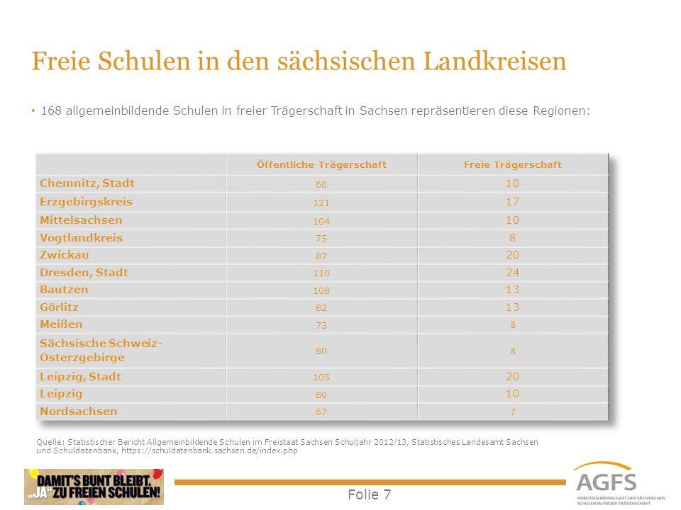 Folie 7 Freie Schulen in den sächsischen Landkreisen 168 allgemeinbildende Schulen in freier Trägerschaft in Sachsen repräsentieren diese Regionen: Qu