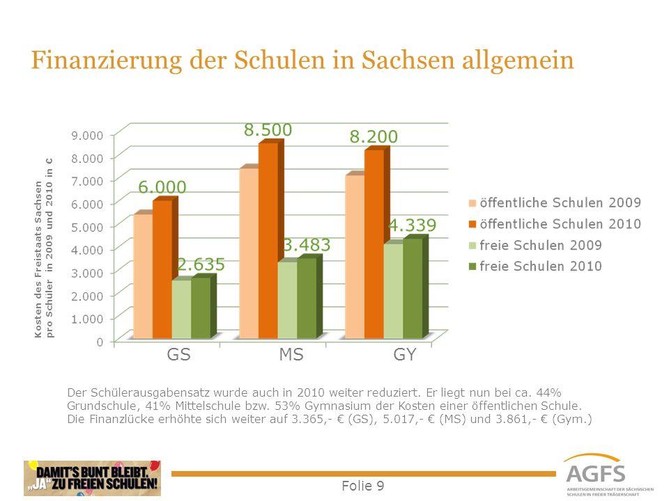 Folie 10 Finanzierung freier Grundschulen in Sachsen allgemein Ausgehend vom Jahr 2000 nimmt der Anteil der Bezuschussung (Schülerausgabensatz) stetig ab.