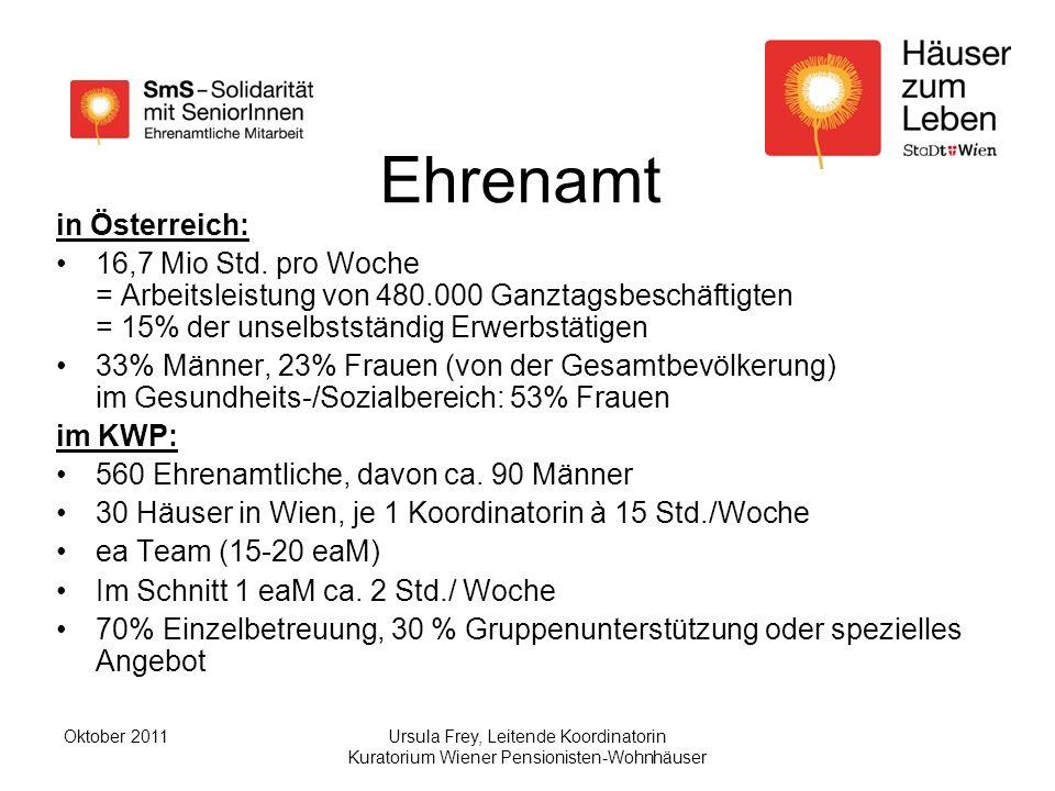 Ursula Frey, Leitende Koordinatorin Kuratorium Wiener Pensionisten-Wohnhäuser Oktober 2011 Ehrenamt in Österreich: 16,7 Mio Std.